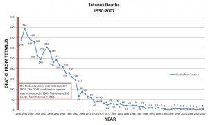 tetanus-deaths