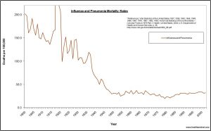 us-flu-1900-2002